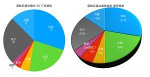 葛飾区議会選挙
