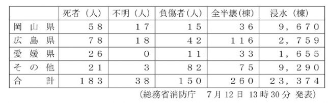 平成30年7月豪雨災害