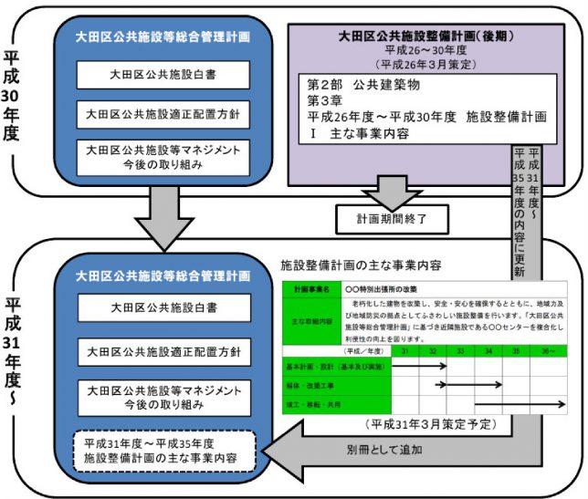 大田区公共施設総合管理計画