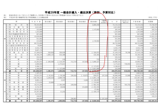 大田区財政関係資料
